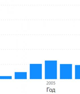 Рис. 2 – Распределение собранных сведений о публикациях по годам