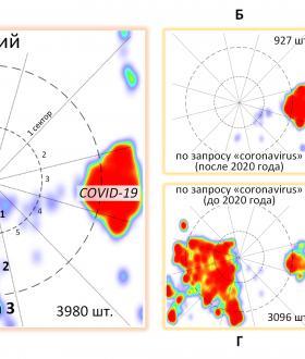 Рис. 3 – Карта научных публикаций по теме «Коронавирусы»